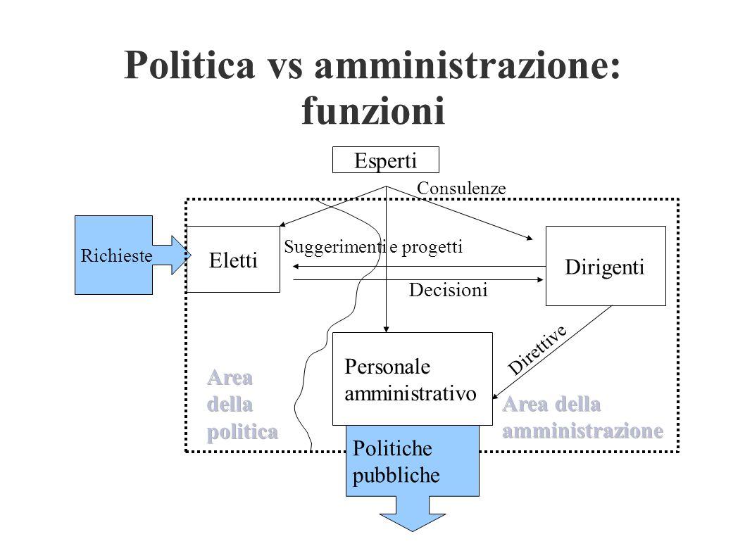Politica vs amministrazione: funzioni Eletti Richieste Personale amministrativo Esperti Dirigenti Consulenze Suggerimenti e progetti Direttive Politic