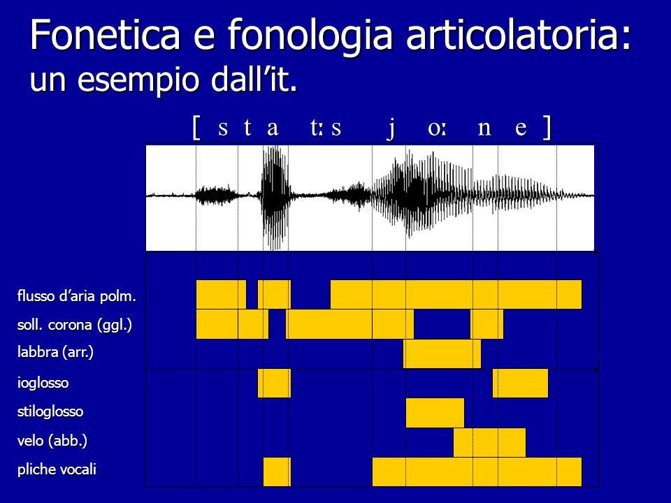 Fonetica e fonologia articolatoria Rappresentazione jakobsoniana (analisi per tratti dist.) Rappresentazione jakobsoniana (analisi per tratti dist.) R