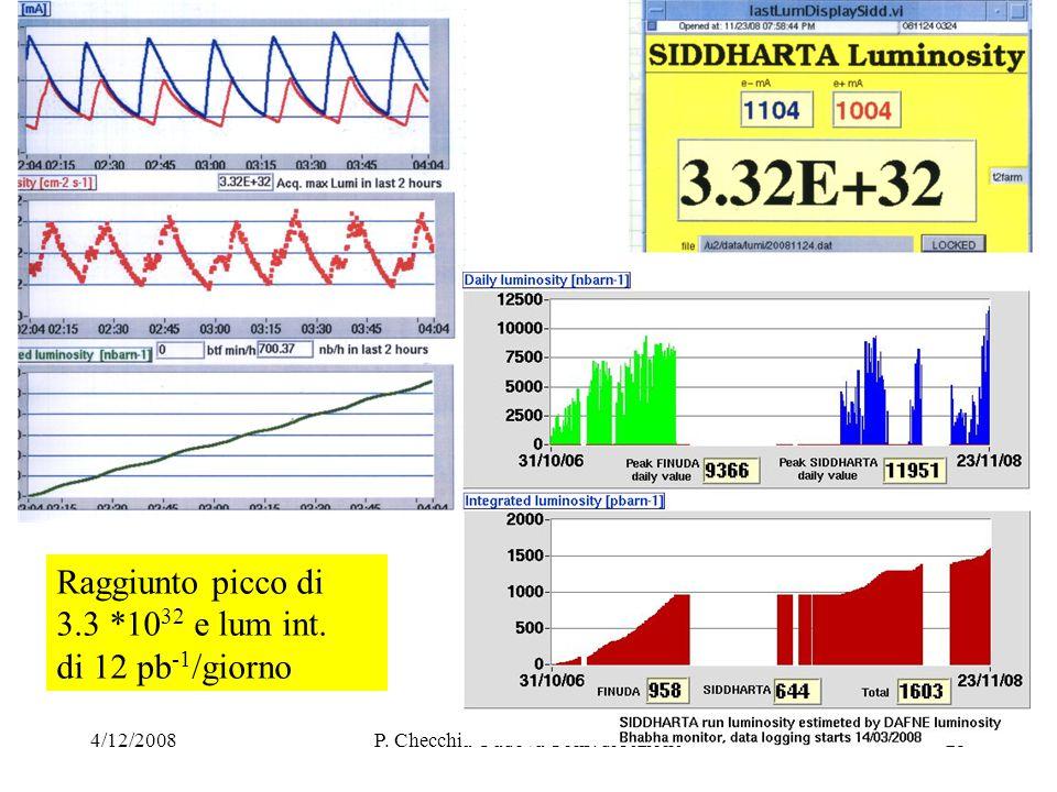 4/12/2008P. Checchia Padova Cons. di sezione25 Raggiunto picco di 3.3 *10 32 e lum int.