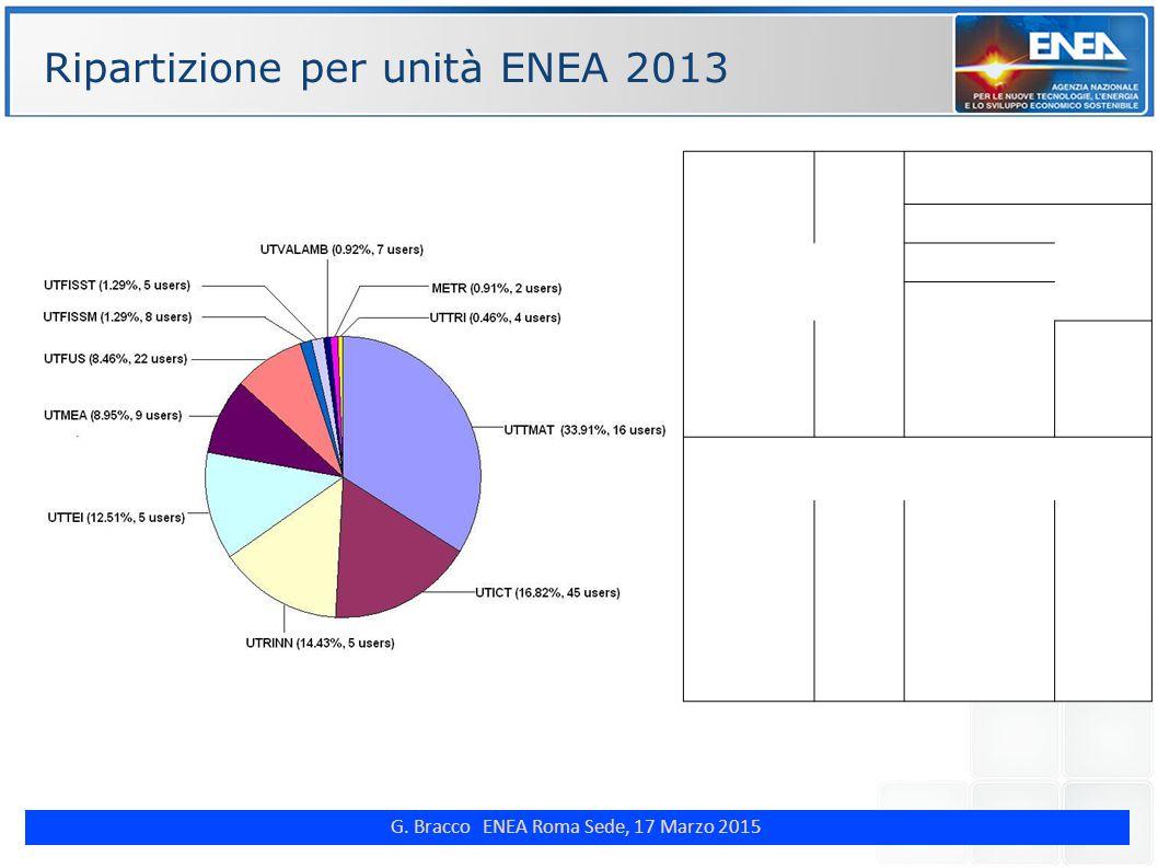 G. Bracco ENEA Roma Sede, 17 Marzo 2015 ENE Ripartizione per unità ENEA 2013 Technical Unit WCT (years) Percentage (%) of total WCT Number of users UT