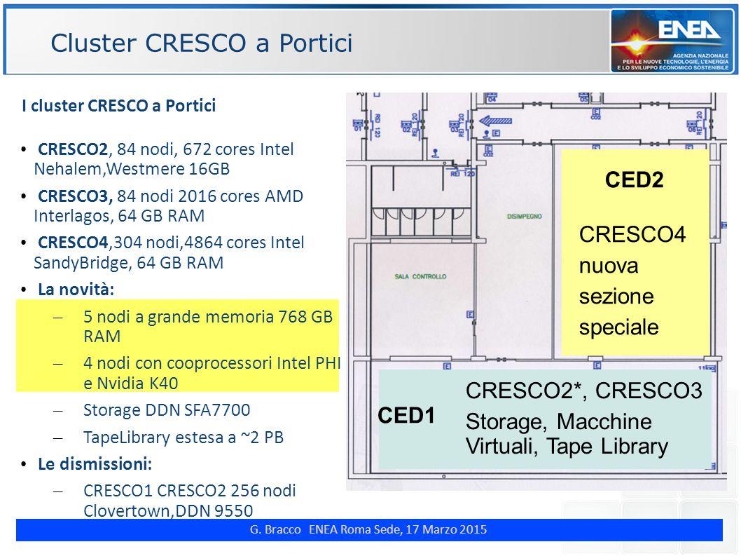 G. Bracco ENEA Roma Sede, 17 Marzo 2015 Cluster CRESCO a Portici ENE CRESCO4 nuova sezione speciale CRESCO2*, CRESCO3 Storage, Macchine Virtuali, Tape