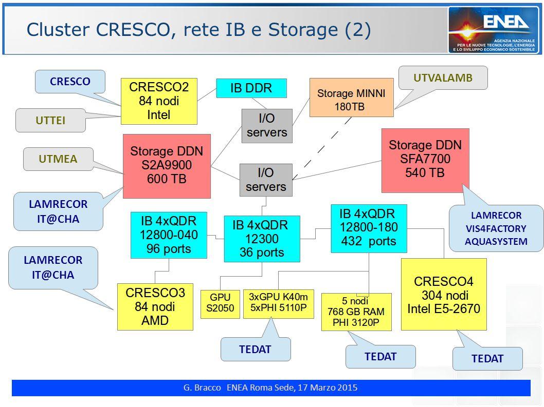 G. Bracco ENEA Roma Sede, 17 Marzo 2015 Cluster CRESCO, rete IB e Storage (2) LAMRECOR VIS4FACTORY AQUASYSTEM LAMRECOR IT@CHA TEDAT CRESCO LAMRECOR IT