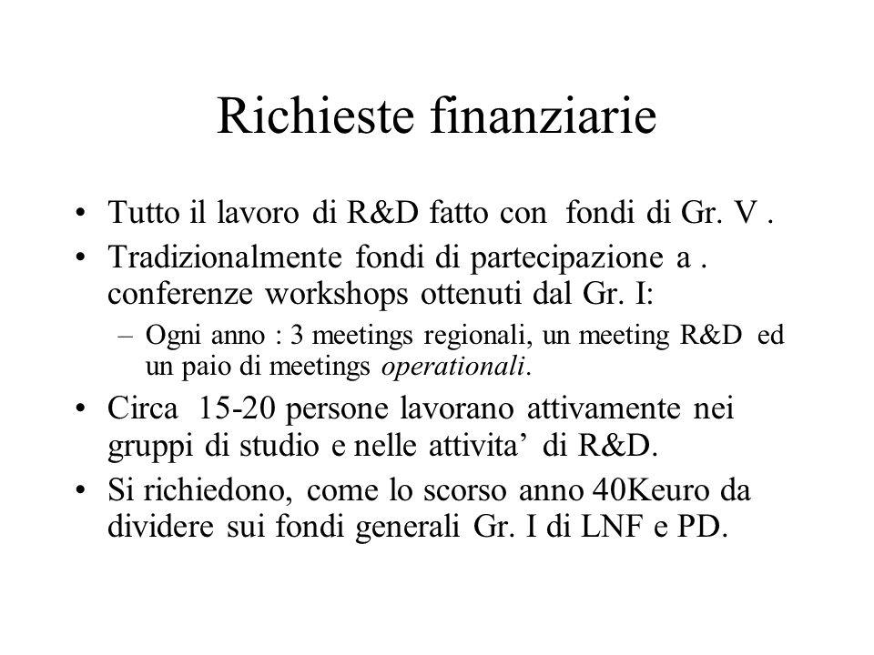 Richieste finanziarie Tutto il lavoro di R&D fatto con fondi di Gr. V. Tradizionalmente fondi di partecipazione a. conferenze workshops ottenuti dal G