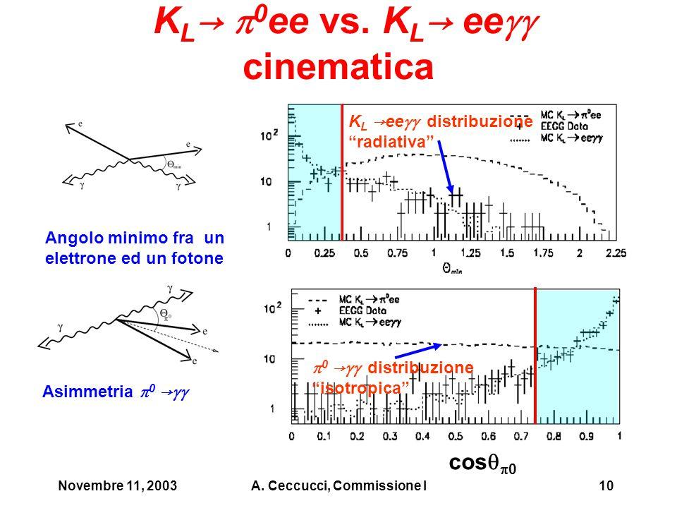 Novembre 11, 2003A. Ceccucci, Commissione I10 K L →  0 ee vs.