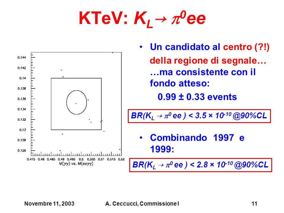 Novembre 11, 2003A. Ceccucci, Commissione I11 KTeV: K L →  0 ee Un candidato al centro (?!) della regione di segnale… …ma consistente con il fondo at