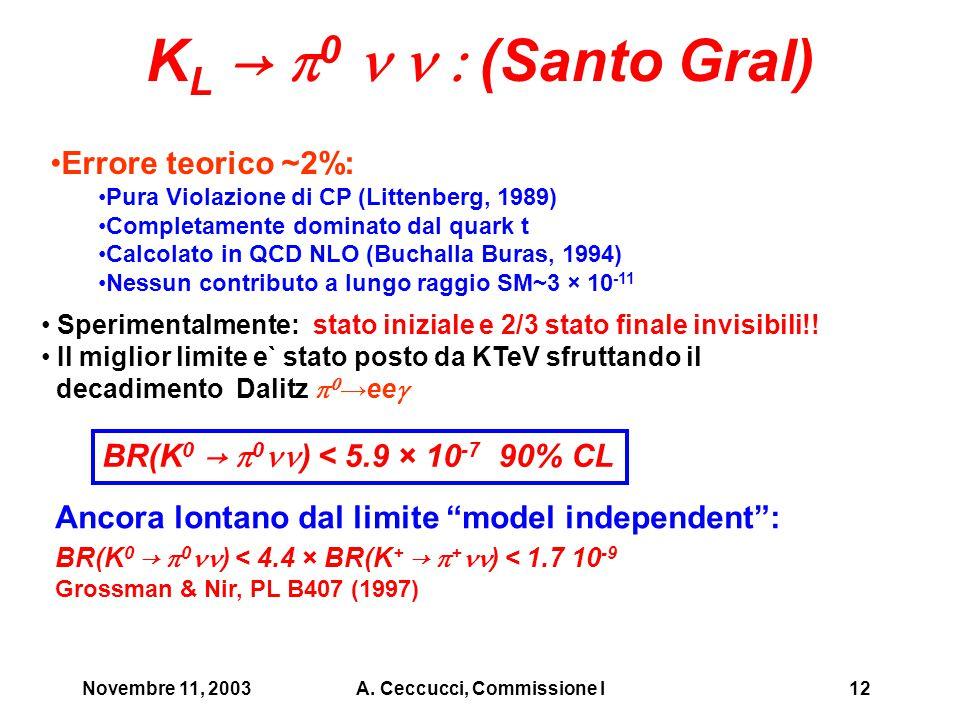 Novembre 11, 2003A. Ceccucci, Commissione I12 K L →  0  (Santo Gral) Errore teorico ~2%: Pura Violazione di CP (Littenberg, 1989) Completamente d