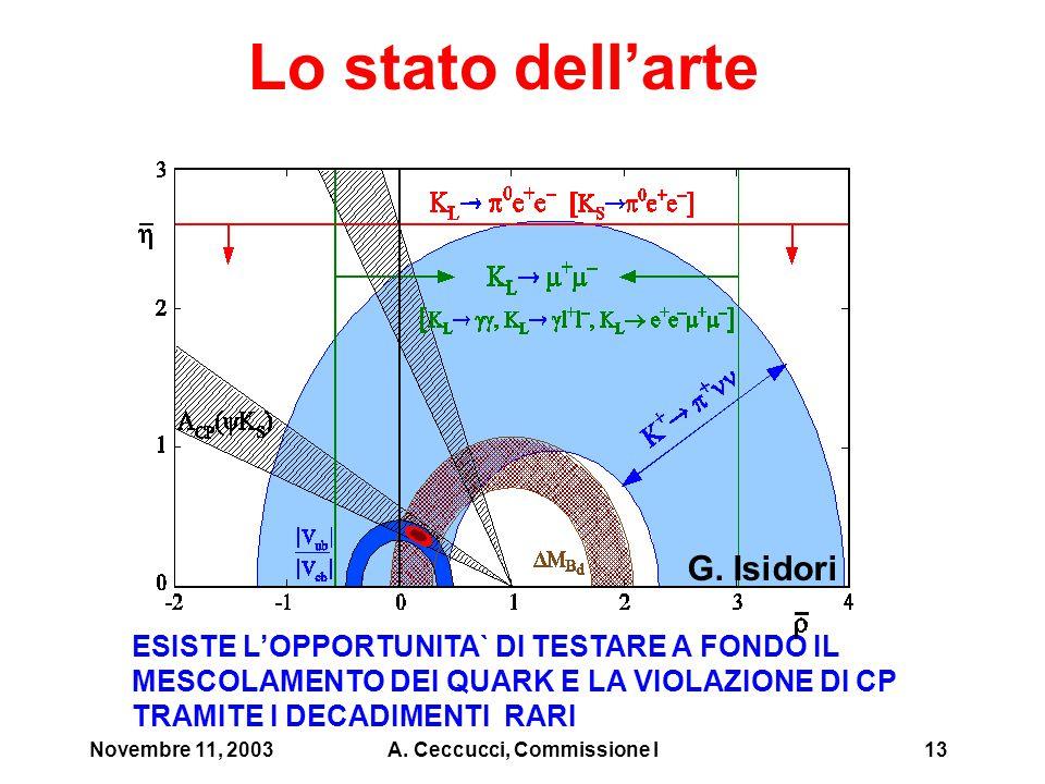 Novembre 11, 2003A. Ceccucci, Commissione I14 K + →  +  Prospettive