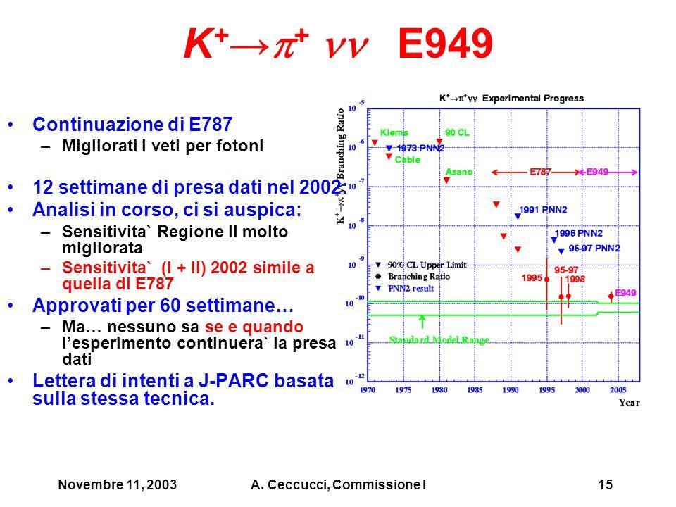 Novembre 11, 2003A. Ceccucci, Commissione I15 K + →  + E949 Continuazione di E787 –Migliorati i veti per fotoni 12 settimane di presa dati nel 2002: