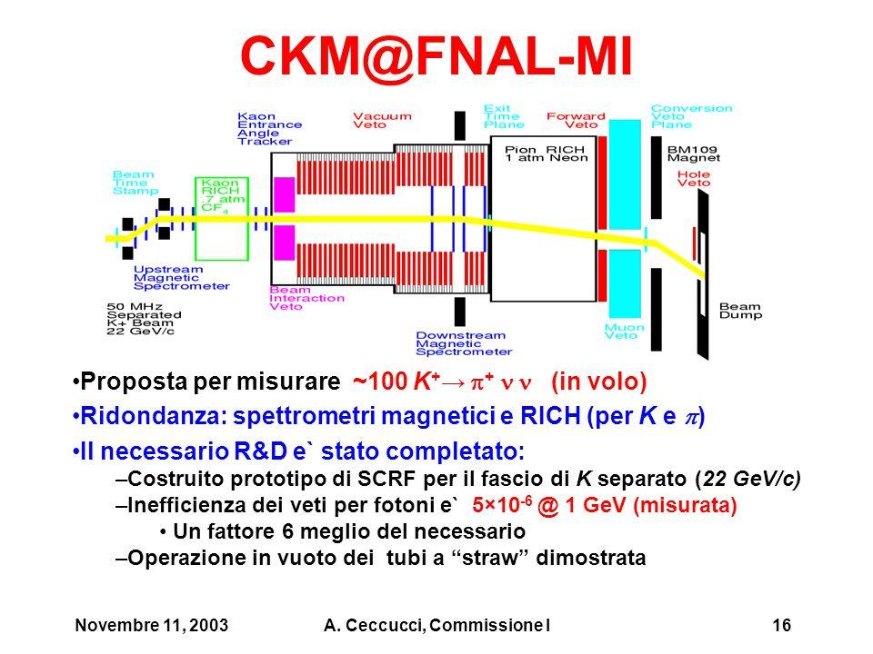 Novembre 11, 2003A.Ceccucci, Commissione I17 Stato di CKM Esperimento molto ambizioso….