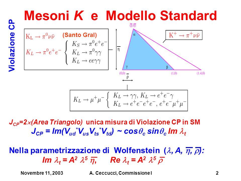 Novembre 11, 2003A. Ceccucci, Commissione I2 Mesoni K e Modello Standard J CP =2  (Area Triangolo) unica misura di Violazione CP in SM J CP = Im(V ud
