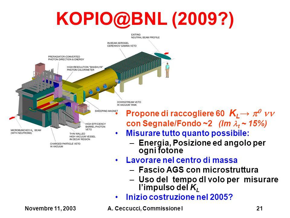 Novembre 11, 2003A. Ceccucci, Commissione I21 KOPIO@BNL (2009?) Propone di raccogliere 60 K L →    con Segnale/Fondo ~2 (Im t ~ 15%) Misurare tutto