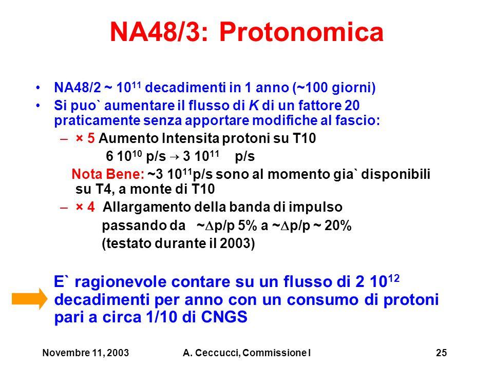 Novembre 11, 2003A. Ceccucci, Commissione I25 NA48/3: Protonomica NA48/2 ~ 10 11 decadimenti in 1 anno (~100 giorni) Si puo` aumentare il flusso di K