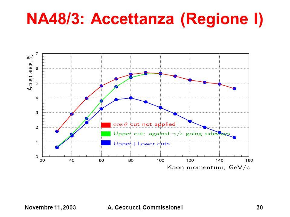 Novembre 11, 2003A. Ceccucci, Commissione I30 NA48/3: Accettanza (Regione I)