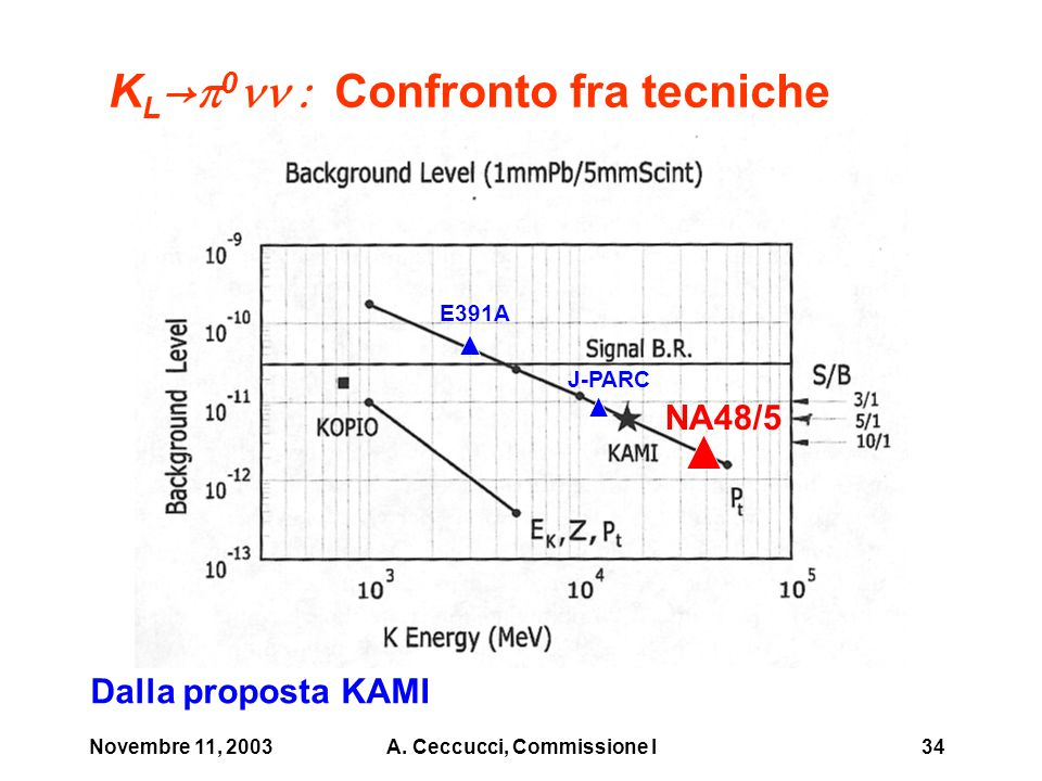 Novembre 11, 2003A. Ceccucci, Commissione I34 K L →  0  Confronto fra tecniche NA48/5 E391A J-PARC Dalla proposta KAMI