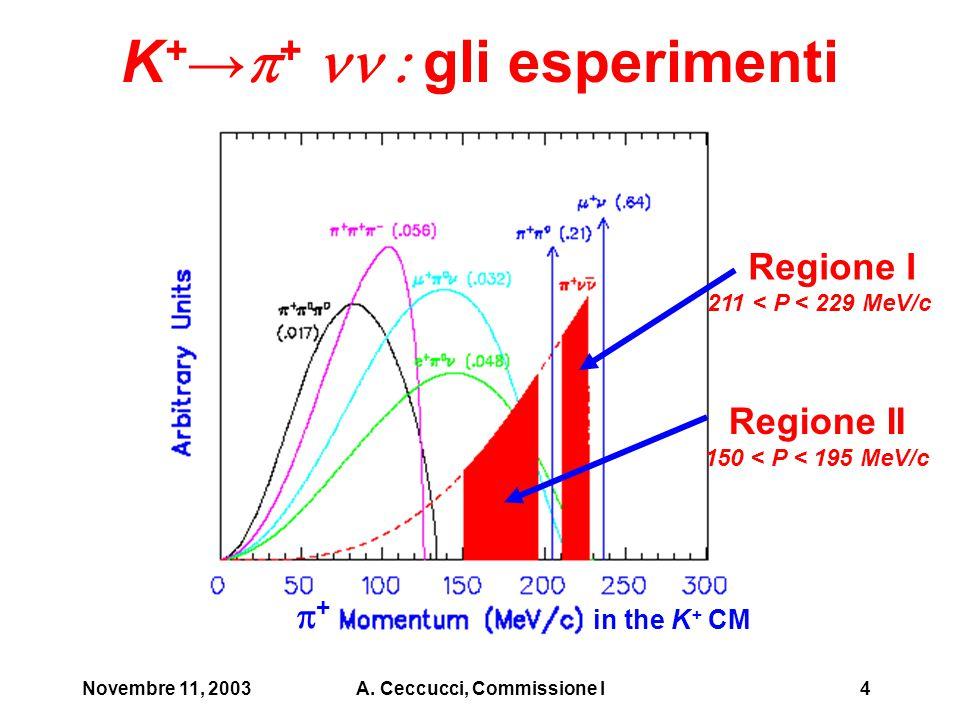 Novembre 11, 2003A. Ceccucci, Commissione I4 K + →  +  gli esperimenti Regione I 211 < P < 229 MeV/c Regione II 150 < P < 195 MeV/c ++ in the K