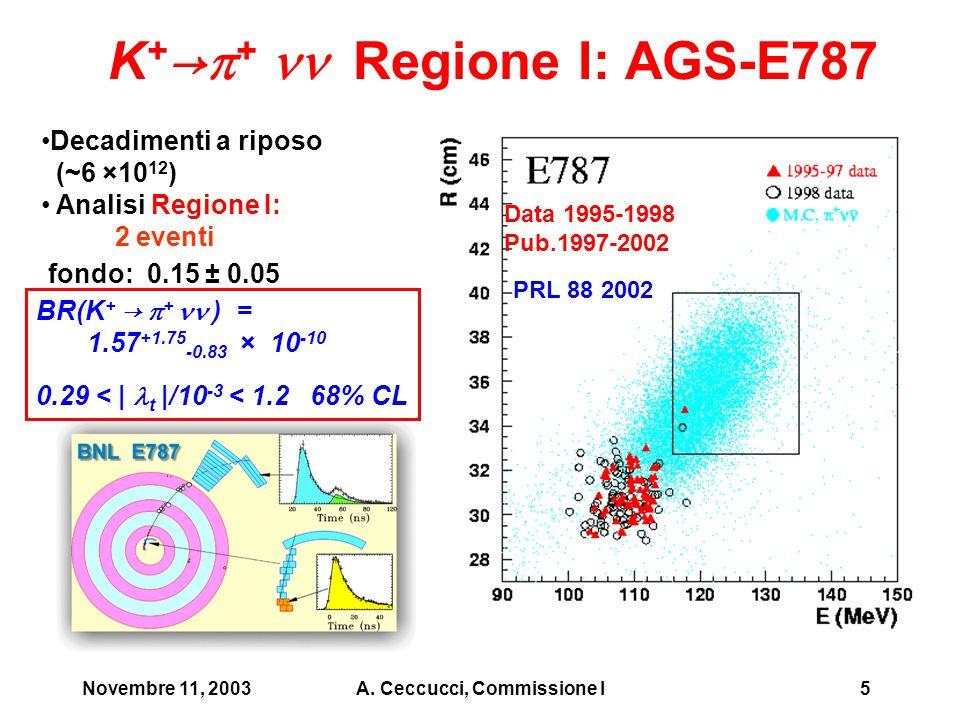Novembre 11, 2003A. Ceccucci, Commissione I5 Data 1995-1998 Pub.1997-2002 Decadimenti a riposo (~6 ×10 12 ) Analisi Regione I: 2 eventi fondo: 0.15 ±