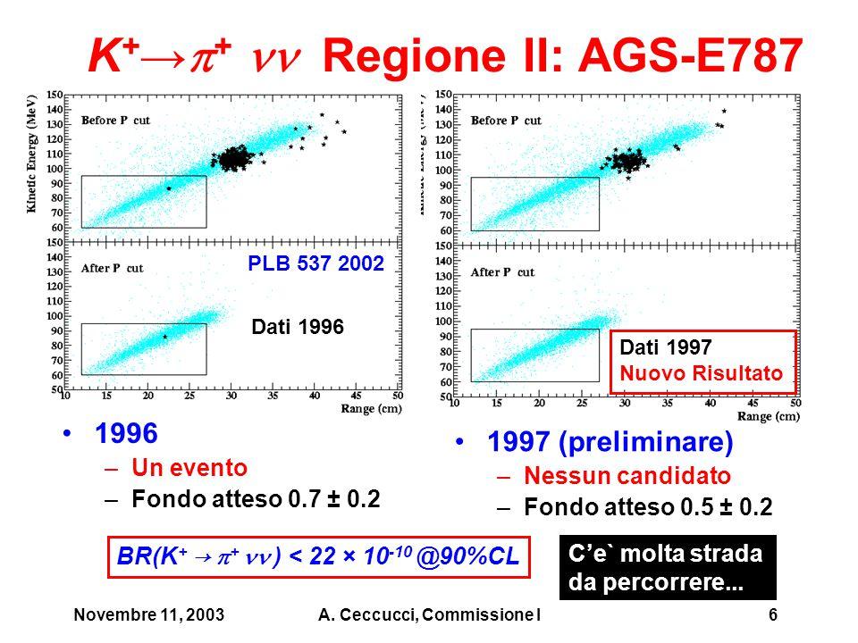 Novembre 11, 2003A. Ceccucci, Commissione I6 K + →  + Regione II: AGS-E787 1997 (preliminare) –Nessun candidato –Fondo atteso 0.5 ± 0.2 Dati 1996 Dat