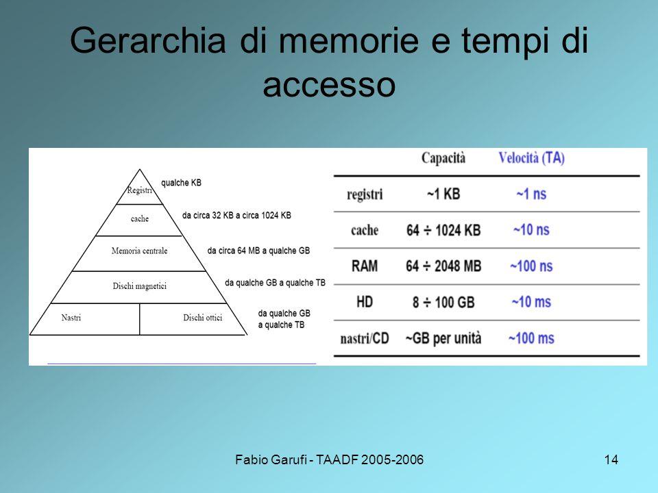 Fabio Garufi - TAADF 2005-200614 Gerarchia di memorie e tempi di accesso
