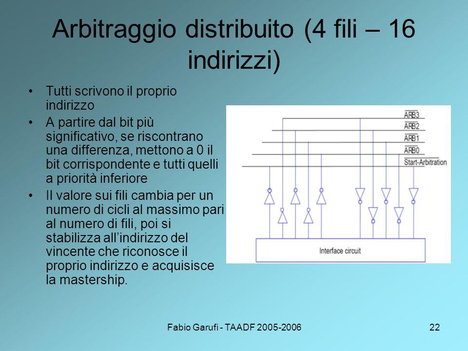 Fabio Garufi - TAADF 2005-200622 Arbitraggio distribuito (4 fili – 16 indirizzi) Tutti scrivono il proprio indirizzo A partire dal bit più significativo, se riscontrano una differenza, mettono a 0 il bit corrispondente e tutti quelli a priorità inferiore Il valore sui fili cambia per un numero di cicli al massimo pari al numero di fili, poi si stabilizza all'indirizzo del vincente che riconosce il proprio indirizzo e acquisisce la mastership.
