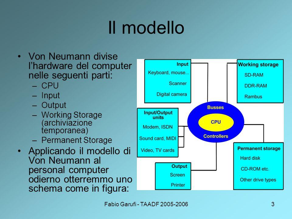 Fabio Garufi - TAADF 2005-20063 Il modello Von Neumann divise l'hardware del computer nelle seguenti parti: –CPU –Input –Output –Working Storage (archiviazione temporanea) –Permanent Storage Applicando il modello di Von Neumann al personal computer odierno otterremmo uno schema come in figura: