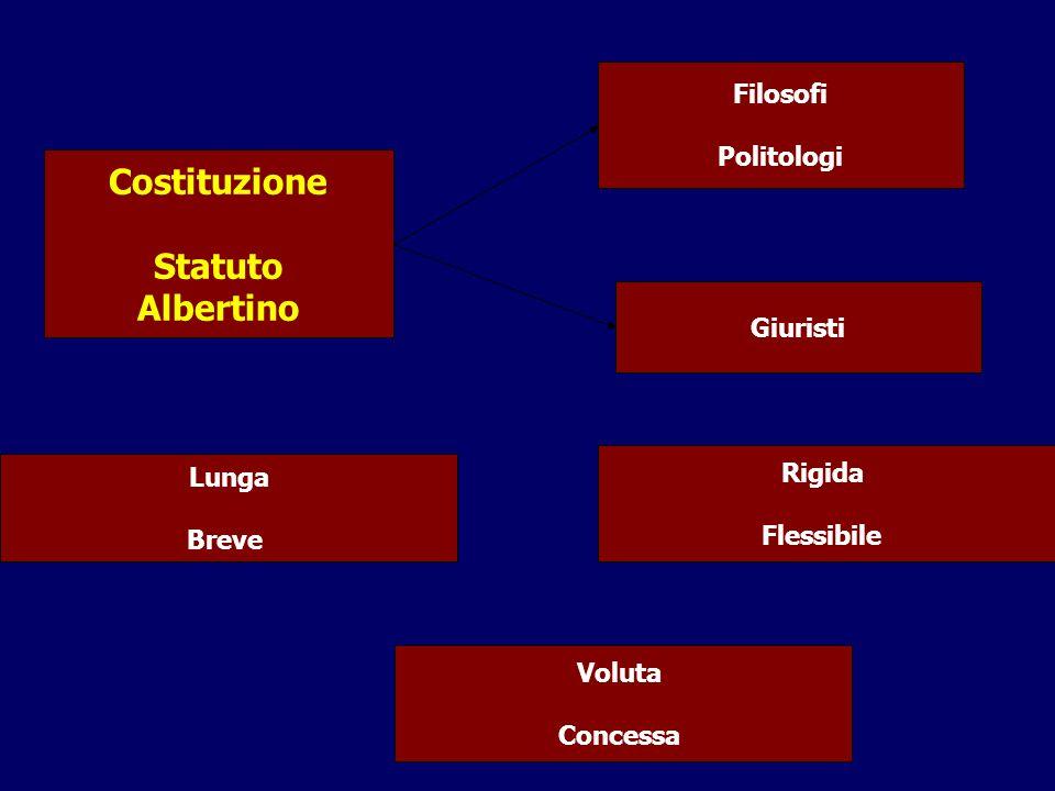 Costituzione Statuto Albertino Filosofi Politologi Giuristi Lunga Breve Rigida Flessibile Voluta Concessa