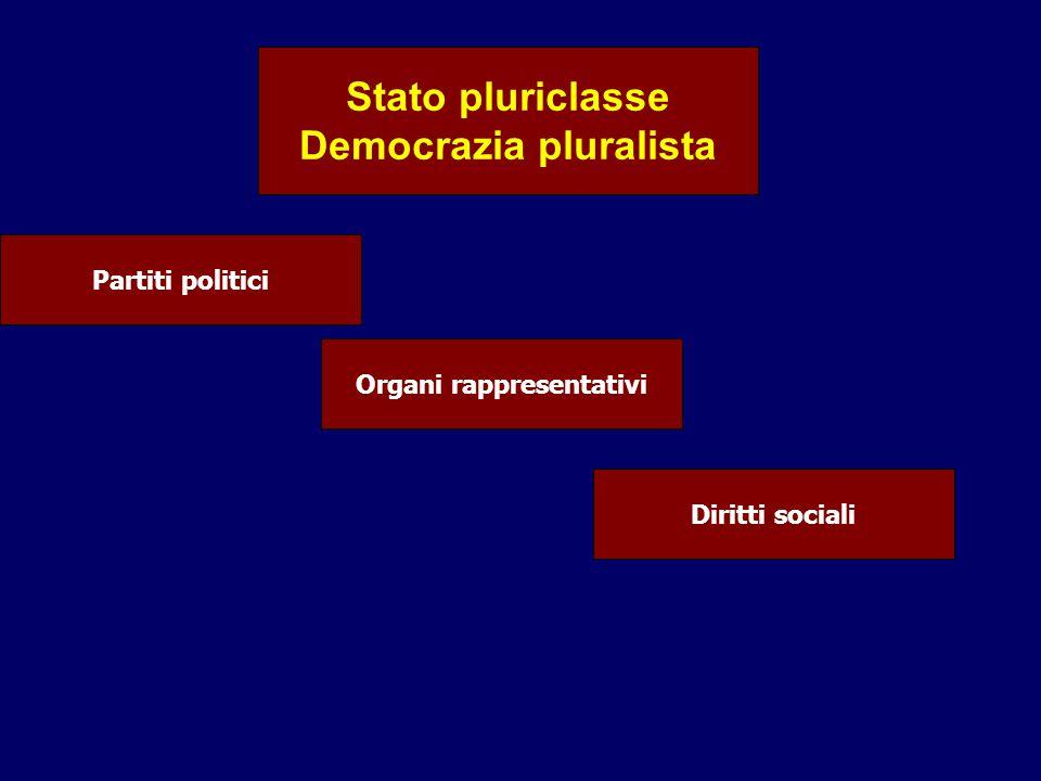 Stato pluriclasse Democrazia pluralista Partiti politici Organi rappresentativi Diritti sociali