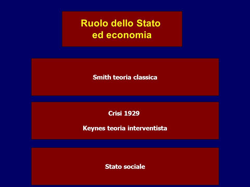 Ruolo dello Stato ed economia Smith teoria classica Crisi 1929 Keynes teoria interventista Stato sociale