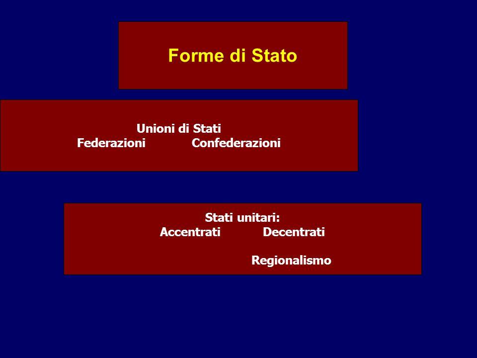 Forme di Stato Unioni di Stati Federazioni Confederazioni Stati unitari: Accentrati Decentrati Regionalismo