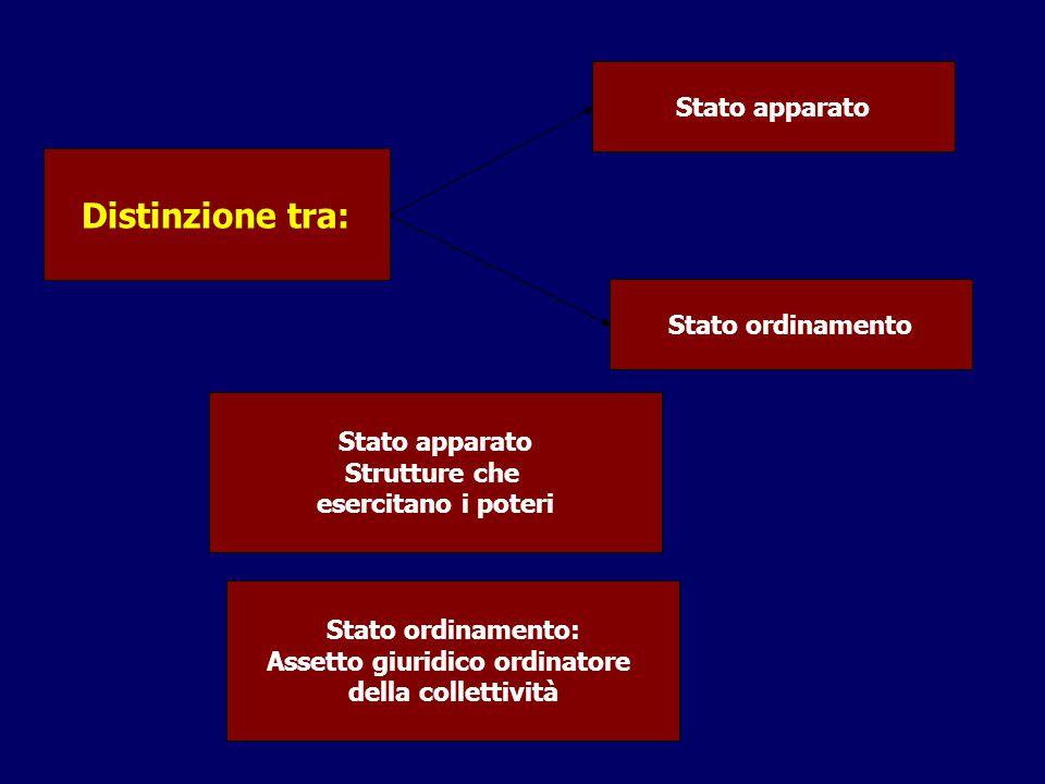 Distinzione tra: Stato apparato Stato ordinamento Stato apparato Strutture che esercitano i poteri Stato ordinamento: Assetto giuridico ordinatore della collettività