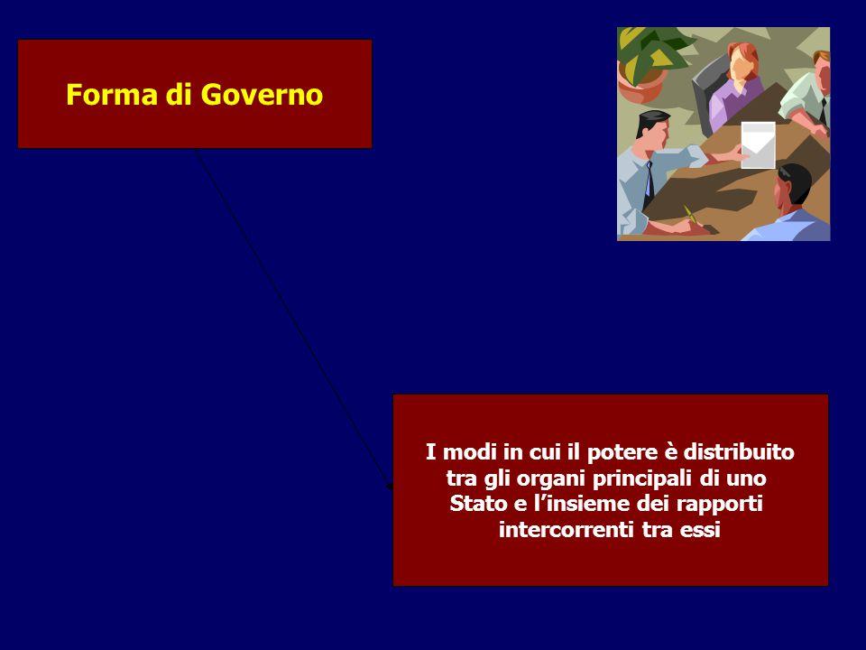 Forma di Governo I modi in cui il potere è distribuito tra gli organi principali di uno Stato e l'insieme dei rapporti intercorrenti tra essi