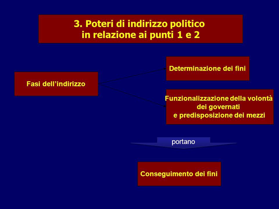 3. Poteri di indirizzo politico in relazione ai punti 1 e 2 Fasi dell'indirizzo Determinazione dei fini Funzionalizzazione della volontà dei governati