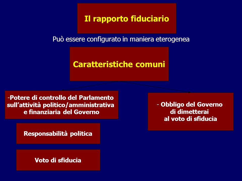 Il rapporto fiduciario Può essere configurato in maniera eterogenea Caratteristiche comuni -Potere di controllo del Parlamento sull'attività politico/amministrativa e finanziaria del Governo - Obbligo del Governo di dimetterai al voto di sfiducia Responsabilità politica Voto di sfiducia