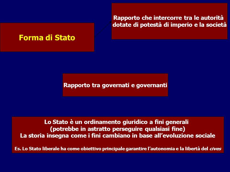 Codificazioni: Principi sulla titolarità ed esercizio del potere politico costituzionali Civili Regole: generali, astratte e certe Per: Regolamentare i rapporti tra privati