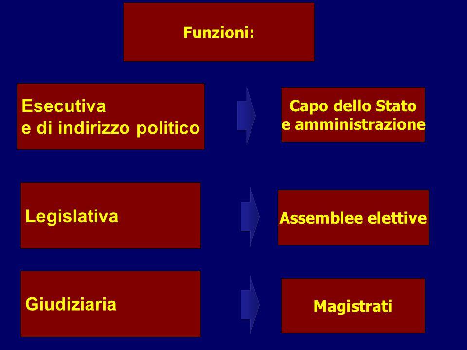 Funzioni: Esecutiva e di indirizzo politico Capo dello Stato e amministrazione Assemblee elettive Legislativa Giudiziaria Magistrati