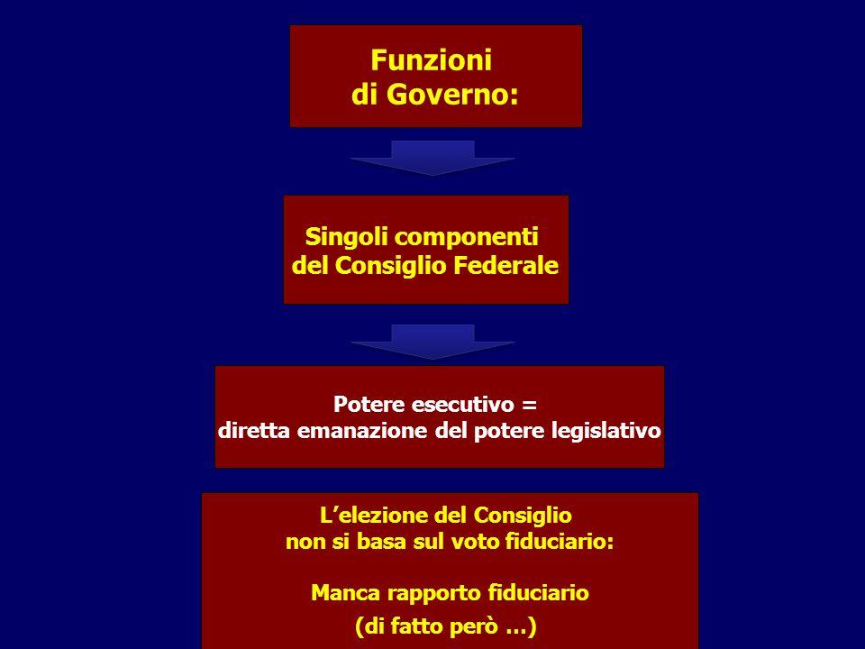 Funzioni di Governo: Singoli componenti del Consiglio Federale Potere esecutivo = diretta emanazione del potere legislativo L'elezione del Consiglio non si basa sul voto fiduciario: Manca rapporto fiduciario (di fatto però …)