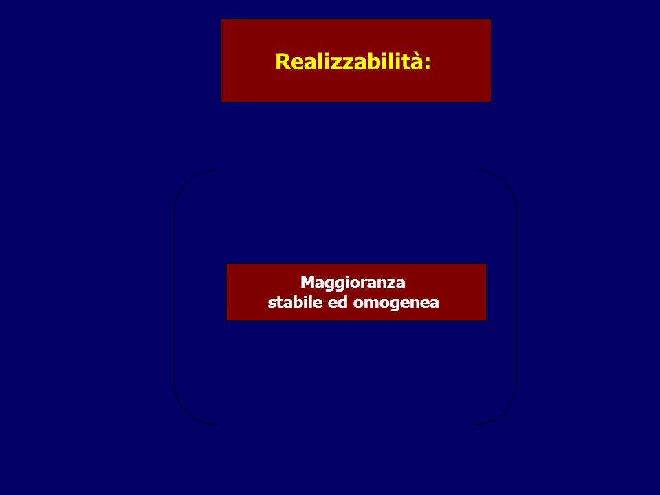 Realizzabilità: Maggioranza stabile ed omogenea