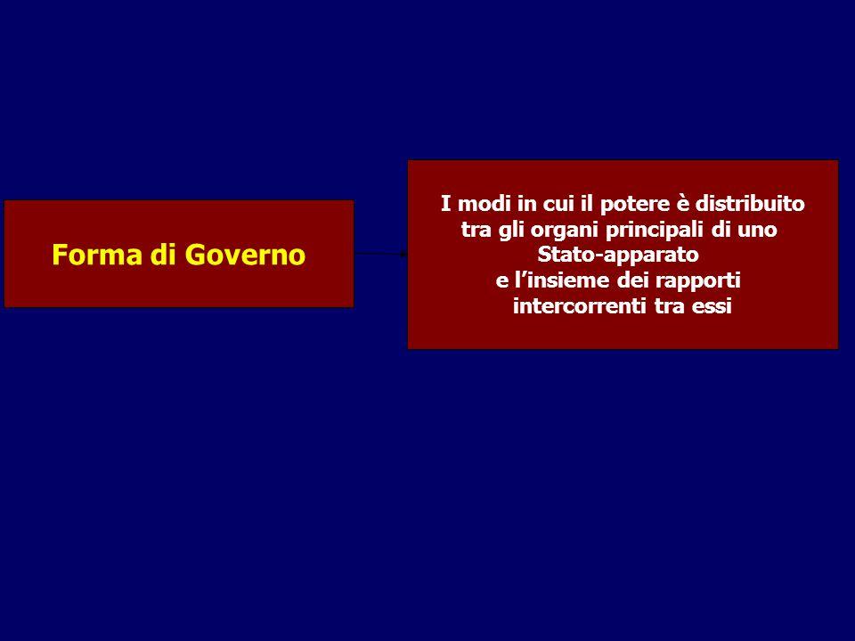 Forma di Governo I modi in cui il potere è distribuito tra gli organi principali di uno Stato-apparato e l'insieme dei rapporti intercorrenti tra essi