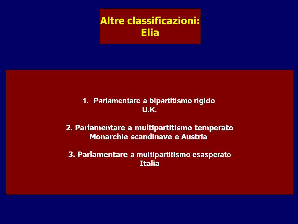 Altre classificazioni: Elia 1.Parlamentare a bipartitismo rigido U.K.