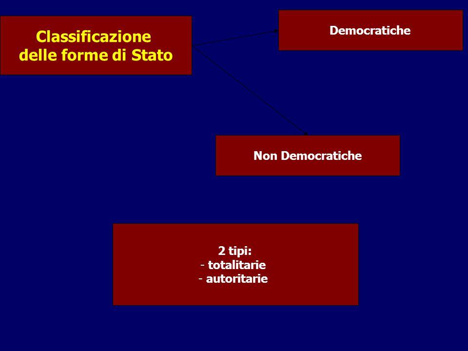 Classificazione delle forme di Stato Democratiche 2 tipi: - totalitarie - autoritarie Non Democratiche