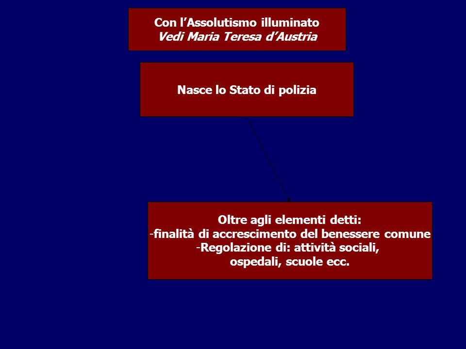 Nasce lo Stato di polizia Con l'Assolutismo illuminato Vedi Maria Teresa d'Austria Oltre agli elementi detti: -finalità di accrescimento del benessere comune -Regolazione di: attività sociali, ospedali, scuole ecc.