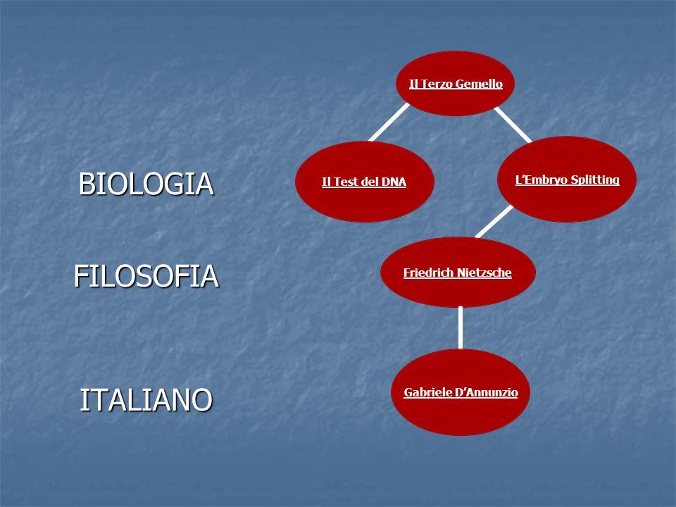 BIOLOGIAFILOSOFIAITALIANO Il Test del DNA Il Terzo Gemello L'Embryo Splitting Gabriele D'Annunzio Friedrich Nietzsche