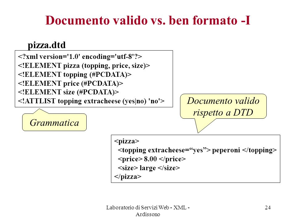 Laboratorio di Servizi Web - XML - Ardissono 24 Documento valido vs. ben formato -I pizza.dtd peperoni 8.00 large Grammatica Documento valido rispetto