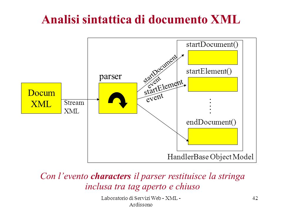 Laboratorio di Servizi Web - XML - Ardissono 42 Analisi sintattica di documento XML Docum XML Stream XML parser startDocument() startElement() endDocument()..........