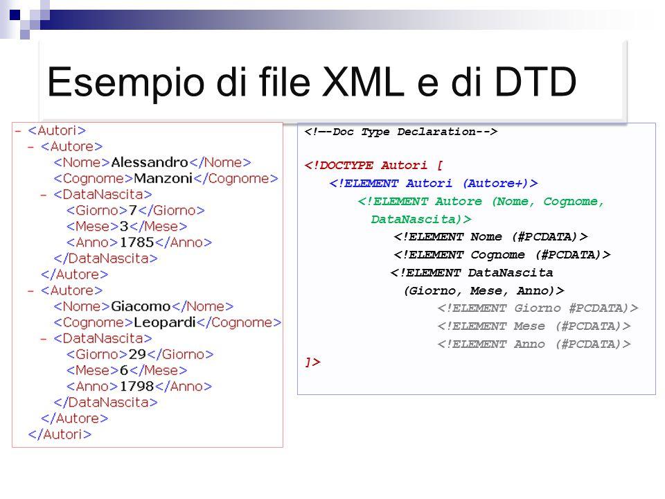 Esempio di file XML e di DTD <!DOCTYPE Autori [ <!ELEMENT Autore (Nome, Cognome, DataNascita)> <!ELEMENT DataNascita (Giorno, Mese, Anno)> ]>