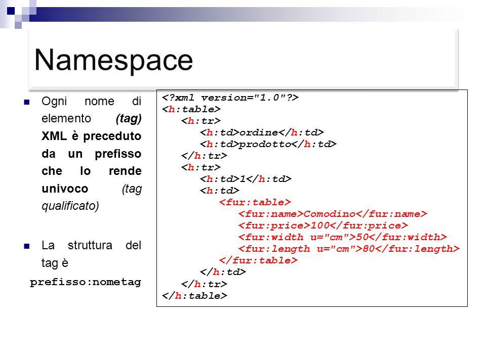 Namespace Ogni nome di elemento (tag) XML è preceduto da un prefisso che lo rende univoco (tag qualificato) La struttura del tag è prefisso:nometag ordine prodotto 1 Comodino 100 50 80