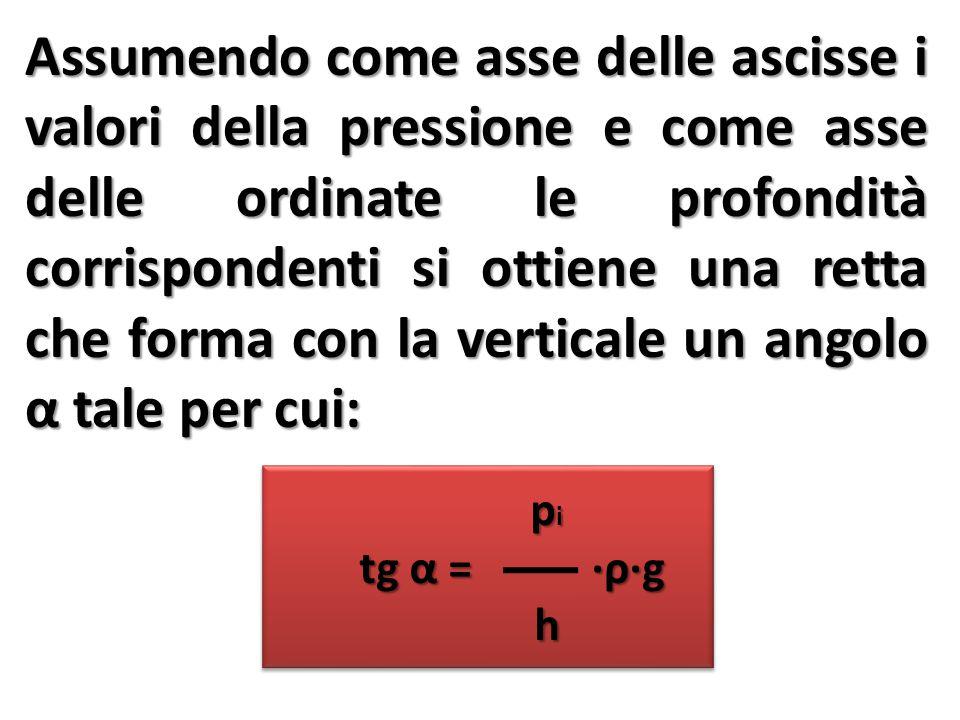 Assumendo come asse delle ascisse i valori della pressione e come asse delle ordinate le profondità corrispondenti si ottiene una retta che forma con la verticale un angolo α tale per cui: p i p i tg α = ∙ρ∙g tg α = ∙ρ∙g h p i p i tg α = ∙ρ∙g tg α = ∙ρ∙g h