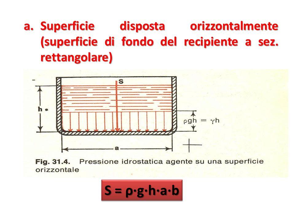 a.Superficie disposta orizzontalmente (superficie di fondo del recipiente a sez.