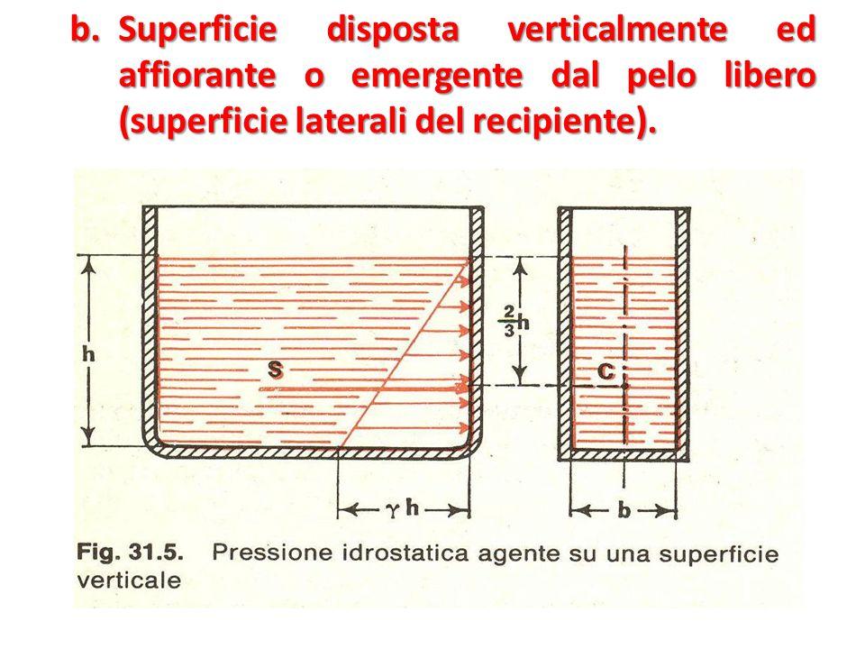b.Superficie disposta verticalmente ed affiorante o emergente dal pelo libero (superficie laterali del recipiente).