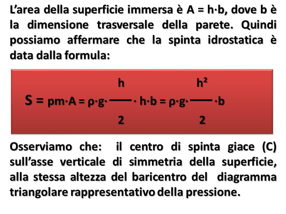 L'area della superficie immersa è A = h∙b, dove b è la dimensione trasversale della parete.
