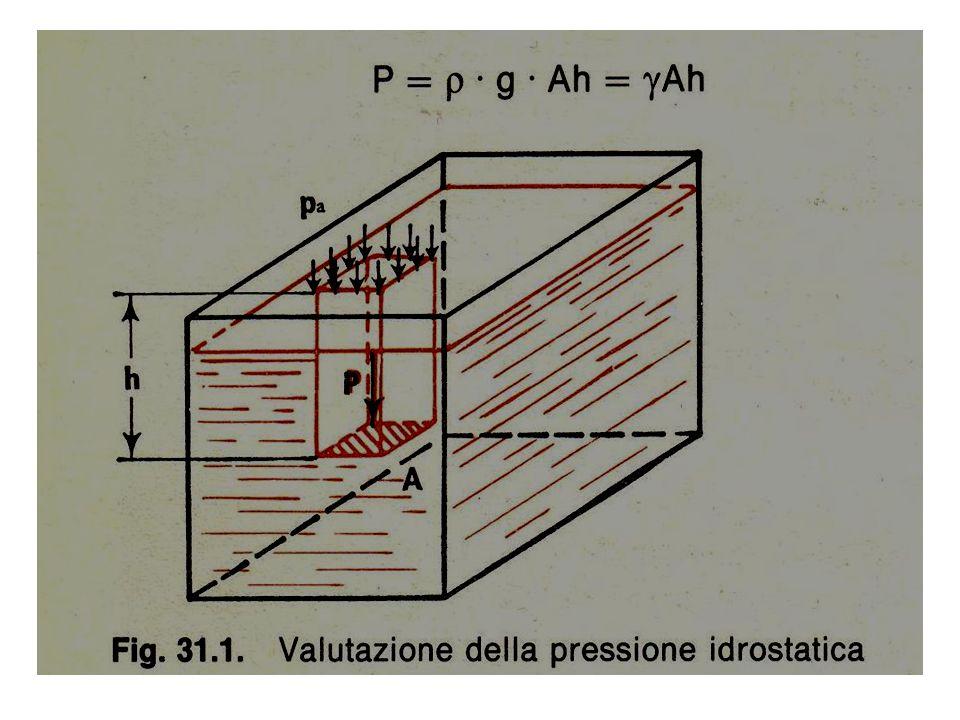 Poiché la pressione idrostatica varia linearmente con la profondità, possiamo tracciare un diagramma ed analizzarne l'andamento.